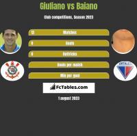 Giuliano vs Baiano h2h player stats