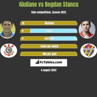 Giuliano vs Bogdan Stancu h2h player stats