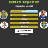 Giuliano vs Chang-Woo Rim h2h player stats