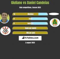 Giuliano vs Daniel Candeias h2h player stats