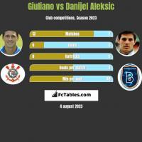Giuliano vs Danijel Aleksic h2h player stats