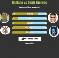 Giuliano vs Deniz Tueruec h2h player stats