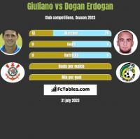 Giuliano vs Dogan Erdogan h2h player stats