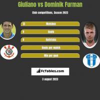 Giuliano vs Dominik Furman h2h player stats