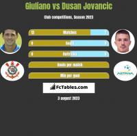 Giuliano vs Dusan Jovancic h2h player stats