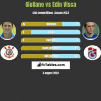 Giuliano vs Edin Visca h2h player stats