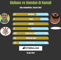Giuliano vs Hamdan Al Kamali h2h player stats