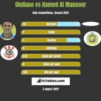Giuliano vs Hamed Al Mansour h2h player stats