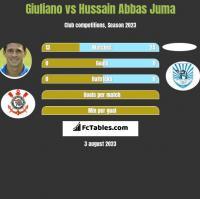Giuliano vs Hussain Abbas Juma h2h player stats