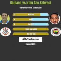 Giuliano vs Irfan Can Kahveci h2h player stats