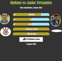 Giuliano vs Junior Fernandes h2h player stats