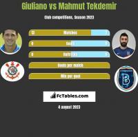 Giuliano vs Mahmut Tekdemir h2h player stats