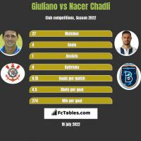Giuliano vs Nacer Chadli h2h player stats