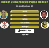 Giuliano vs Okechukwu Godson Azubuike h2h player stats