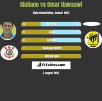 Giuliano vs Omar Hawsawi h2h player stats