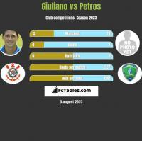 Giuliano vs Petros h2h player stats