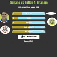 Giuliano vs Sultan Al Ghanam h2h player stats