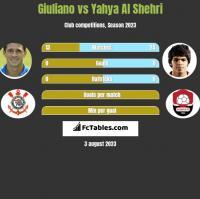 Giuliano vs Yahya Al Shehri h2h player stats