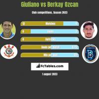 Giuliano vs Berkay Ozcan h2h player stats