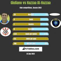 Giuliano vs Hazzaa Al-Hazzaa h2h player stats