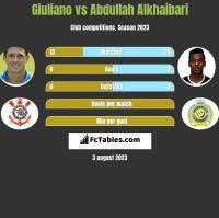 Giuliano vs Abdullah Alkhaibari h2h player stats
