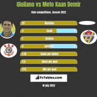 Giuliano vs Mete Kaan Demir h2h player stats
