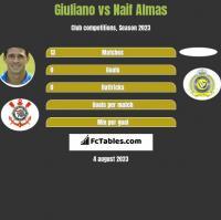 Giuliano vs Naif Almas h2h player stats