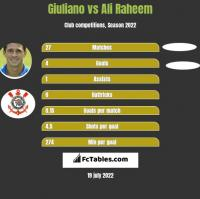 Giuliano vs Ali Raheem h2h player stats