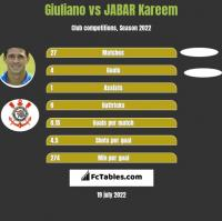 Giuliano vs JABAR Kareem h2h player stats