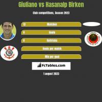 Giuliano vs Hasanalp Birken h2h player stats