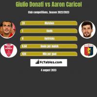 Giulio Donati vs Aaron Caricol h2h player stats