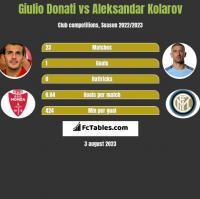 Giulio Donati vs Aleksandar Kolarov h2h player stats