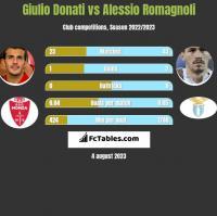 Giulio Donati vs Alessio Romagnoli h2h player stats