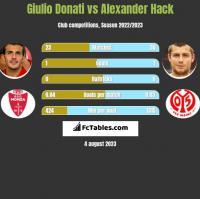 Giulio Donati vs Alexander Hack h2h player stats