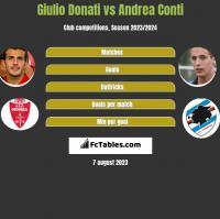 Giulio Donati vs Andrea Conti h2h player stats