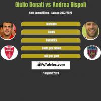 Giulio Donati vs Andrea Rispoli h2h player stats
