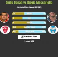 Giulio Donati vs Biagio Meccariello h2h player stats