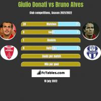 Giulio Donati vs Bruno Alves h2h player stats