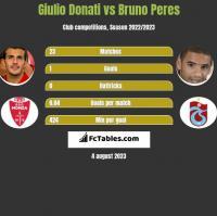 Giulio Donati vs Bruno Peres h2h player stats
