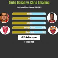 Giulio Donati vs Chris Smalling h2h player stats
