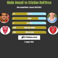 Giulio Donati vs Cristian Dell'Orco h2h player stats