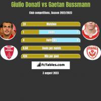 Giulio Donati vs Gaetan Bussmann h2h player stats