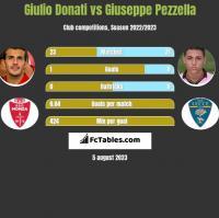Giulio Donati vs Giuseppe Pezzella h2h player stats