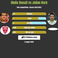 Giulio Donati vs Julian Korb h2h player stats