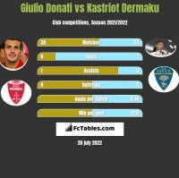 Giulio Donati vs Kastriot Dermaku h2h player stats
