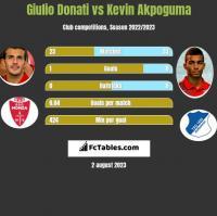 Giulio Donati vs Kevin Akpoguma h2h player stats