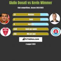 Giulio Donati vs Kevin Wimmer h2h player stats