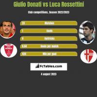 Giulio Donati vs Luca Rossettini h2h player stats