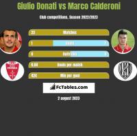 Giulio Donati vs Marco Calderoni h2h player stats
