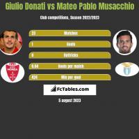 Giulio Donati vs Mateo Pablo Musacchio h2h player stats
